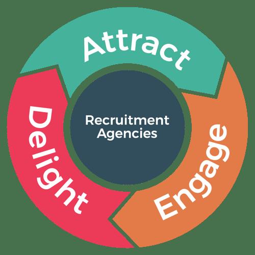 Recruitment Marketing Flywheel